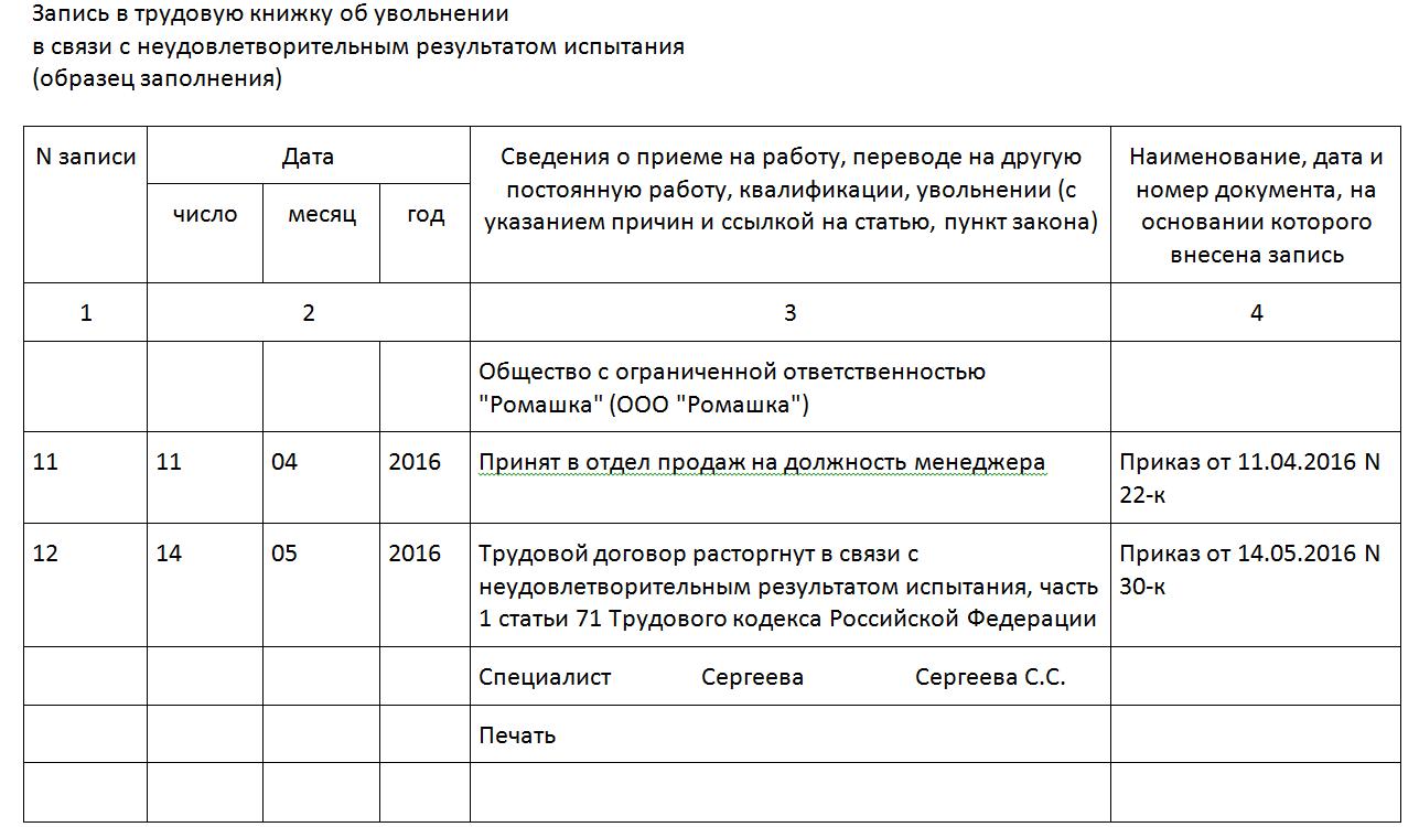 Порядок увольнения переводом на испытательном сроке полностью