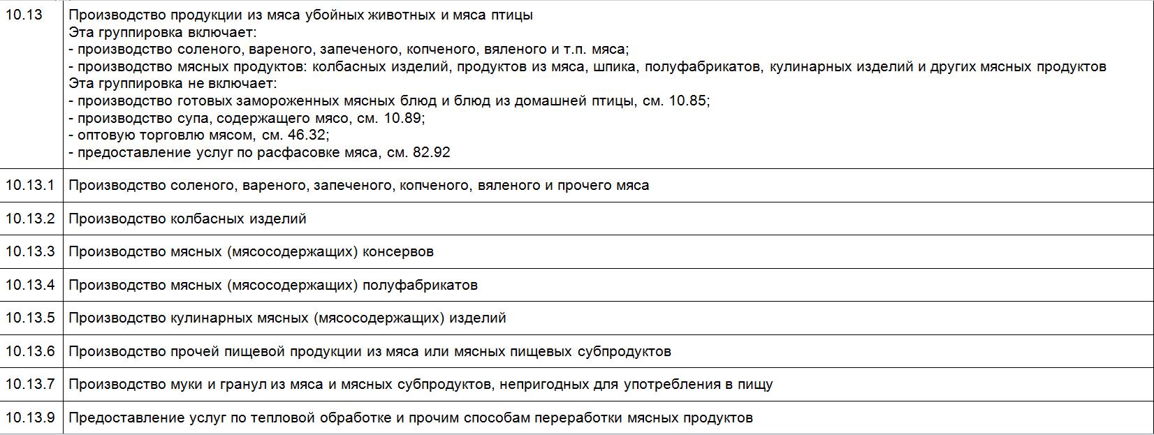 ОКВЭД 10.13