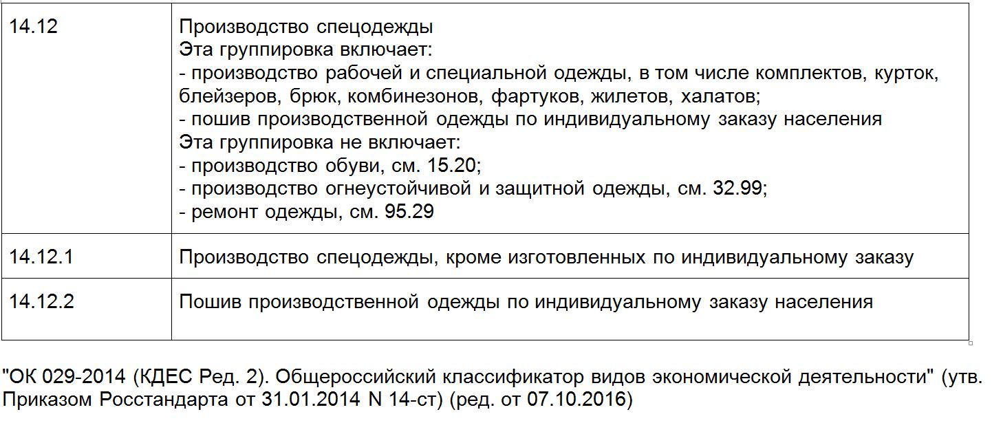 ОКВЭД 14.12 расшифровка