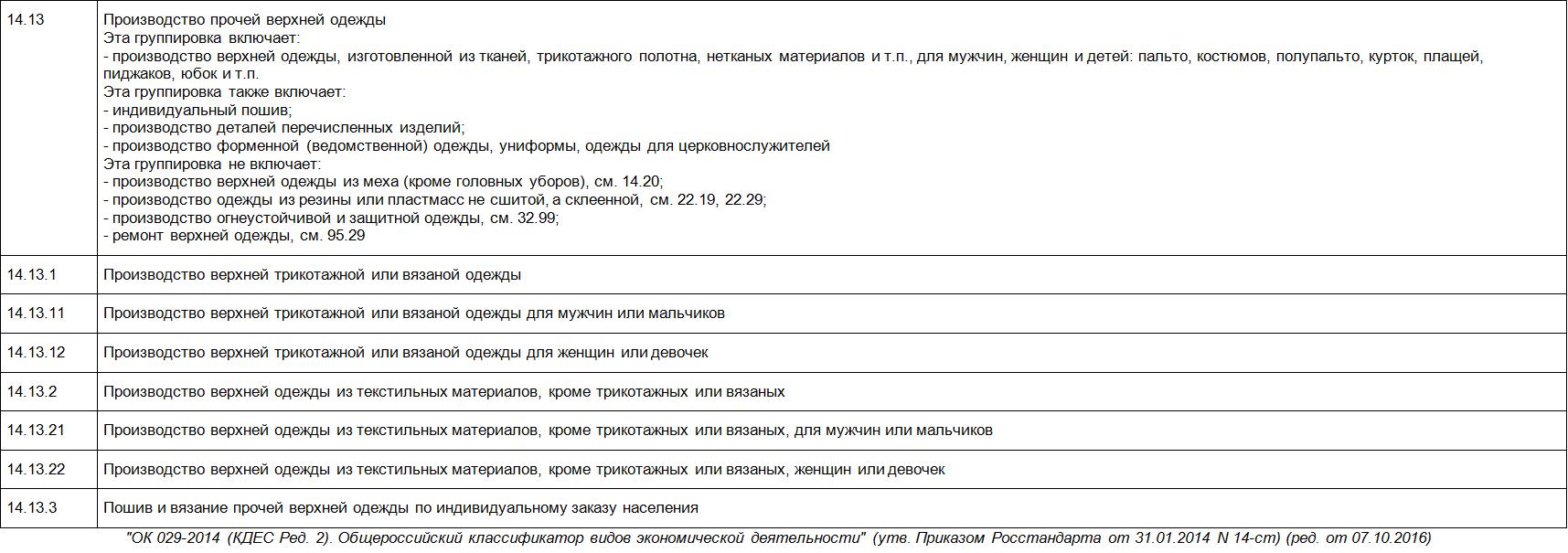 ОКВЭД 14.13 расшифровка