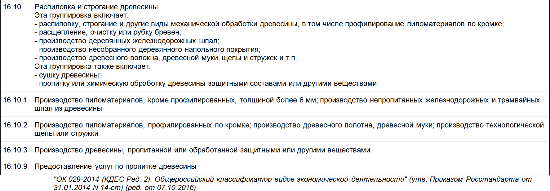 расшифровка ОКВЭД 16.10