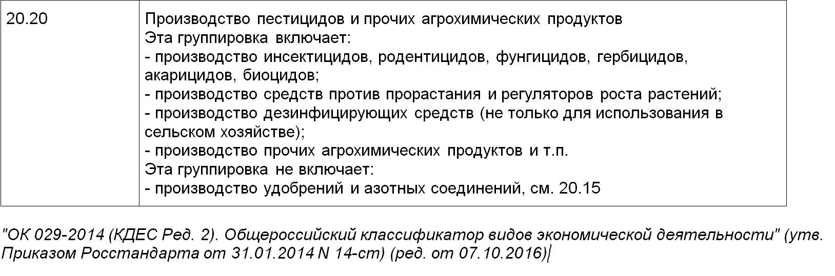 Расшифровка ОКВЭД 20.20