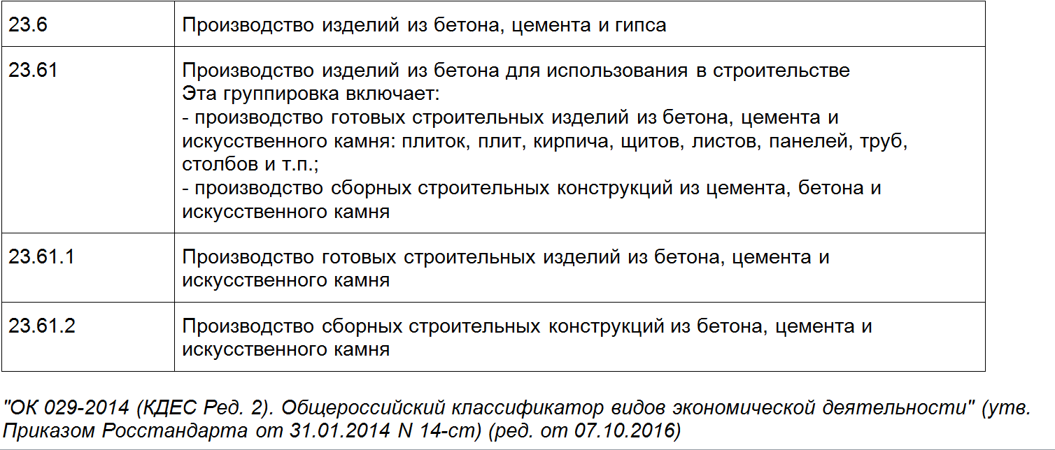 расшифровка ОКВЭД 23.61