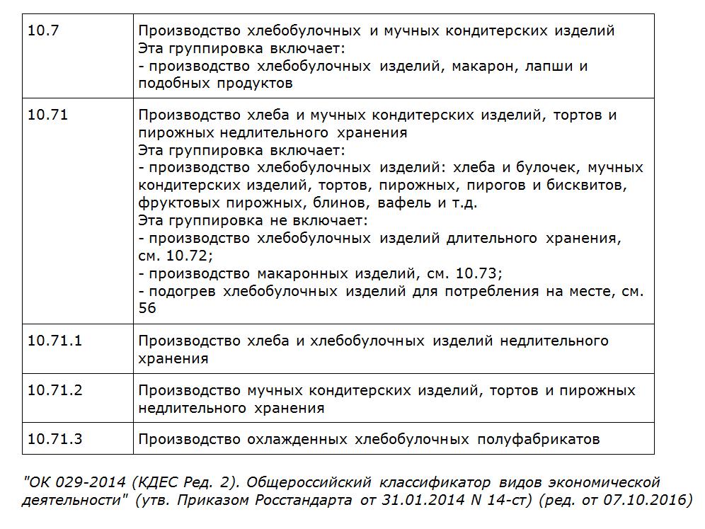 ОКВЭД 10.71 (расшифровка)