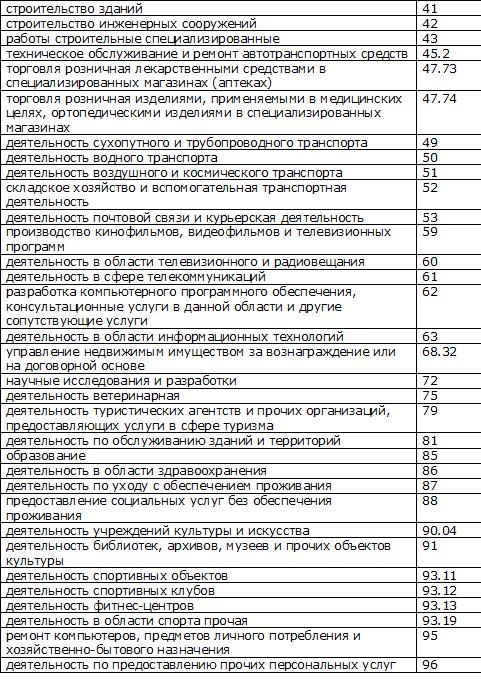 перечень льготных видов деятельности УСН в 2017-2018 гг.