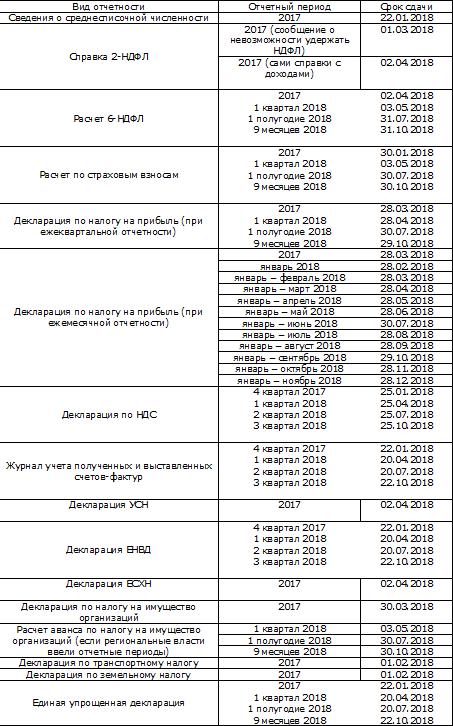 Кроме того, за нарушение сроков сдачи формы существует административная ответственность: таблица 2, в которой отражается состояние расчетов с подразделением фсс.